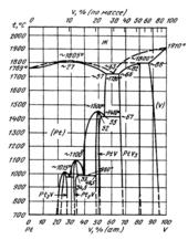 Диаграмма состояния системы  платина-ванадий (Pt-V)