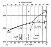 Диаграмма состояния системы  платина-вольфрам (Pt-W)
