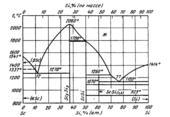 Диаграмма состояния системы  скандий-кремний (Sc-Si)