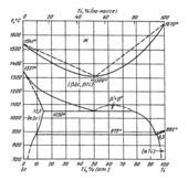 Диаграмма состояния системы  скандий-титан (Sc-Ti)
