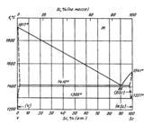 Диаграмма состояния системы  скандий-ванадий (Sc-V)