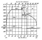 Диаграмма состояния системы  селен-олово (Se-Sn)