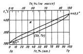 Диаграмма состояния системы  селен-теллур (Se-Te)