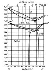 Диаграмма состояния системы  скандий-торий (Sc-Th)