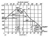 Диаграмма состояния системы  стронций-олово (Sr-Sn)