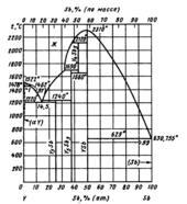 Диаграмма состояния системы  сурьма-иттрий (Sb-Y)
