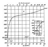 Диаграмма состояния системы  сурьма-кремний (Sb-Si)