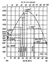 Диаграмма состояния системы  сурьма-самарий (Sb-Sm)
