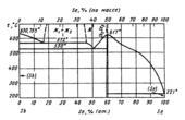 Диаграмма состояния системы  сурьма-селен (Sb-Se)