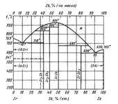 Диаграмма состояния системы  сурьма-стронций (Sb-Sr)