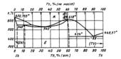 Диаграмма состояния системы  сурьма-теллур (Sb-Te)