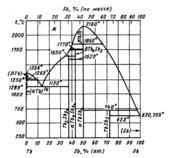 Диаграмма состояния системы  сурьма-тербий (Sb-Tb)
