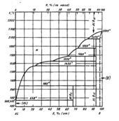 Диаграмма состояния системы алюминий-бор (Αl —B)