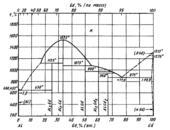 Диаграмма состояния системы алюминий-гадолиний (Αl-Gd)