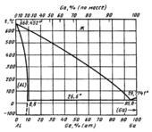 Диаграмма состояния системы алюминий-галлий (Αl—Ga)