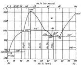 Диаграмма состояния системы алюминий-гольмий (Αl—Ho)