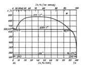Диаграмма состояния системы алюминий-индий (Αl—In)