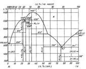 Диаграмма состояния системы алюминий-лантан (Αl—La)