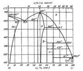 Диаграмма состояния системы алюминий-литий (Αl—Li)