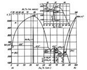 Диаграмма состояния системы алюминий-золото (Αl—Au)