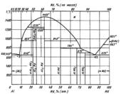 Диаграмма состояния системы алюминий-неодим (Αl-Nd)