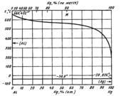 Диаграмма состояния системы алюминий-ртуть (Αl—Hg)