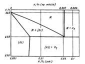 Диаграмма состояния системы алюминий-водород (Αl—H)