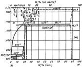 Диаграмма состояния системы алюминий –  вольфрам (Al-W)