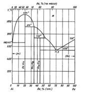 Диаграмма состояния системы алюминий – барий (Al-Ba)