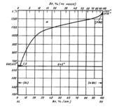 Диаграмма состояния системы алюминий – бериллий (Al-Be)