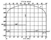Диаграмма состояния системы алюминий – фосфор (Al-P)