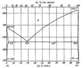 Диаграмма состояния системы алюминий – германий (Al-Ge)