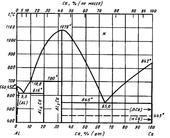 Диаграмма состояния системы алюминий – кальций (Al-Ca)