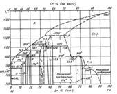Диаграмма состояния системы алюминий – хром (Al-Cr)