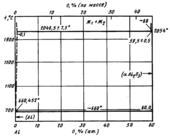 Диаграмма состояния системы алюминий – кислород (Al-O)