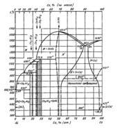 Диаграмма состояния системы алюминий – кобальт (Al-Co)