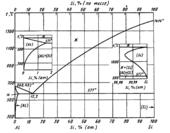 Диаграмма состояния системы алюминий – кремний (Al-Si)