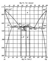 Диаграмма состояния системы алюминий – магний (Al-Mg)