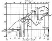 Диаграмма состояния системы алюминий – марганец (Al-Mn)