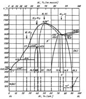 Диаграмма состояния системы алюминий – никель (Al-Ni)