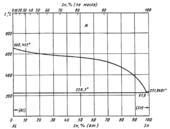 Диаграмма состояния системы алюминий – олово (Al-Sn)