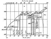 Диаграмма состояния системы алюминий – платина (Al-Pt)