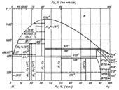 Диаграмма состояния системы алюминий – плутоний (Al-Pu)