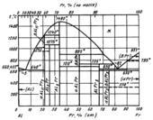 Диаграмма состояния системы алюминий – празеодим (Al-Pr)