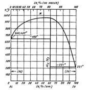 Диаграмма состояния системы алюминий – селен (Al-Se)