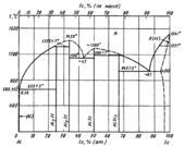 Диаграмма состояния системы алюминий – скандий (Al-Sc)