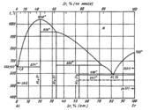 Диаграмма состояния системы алюминий – стронций (Al-Sr)