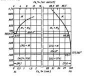 Диаграмма состояния системы алюминий – свинец (Al-Pb)
