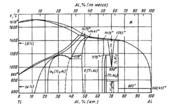 Диаграмма состояния системы алюминий – титан (Al-Ti)