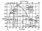 Диаграмма состояния системы алюминий – церий (Al-Ce)